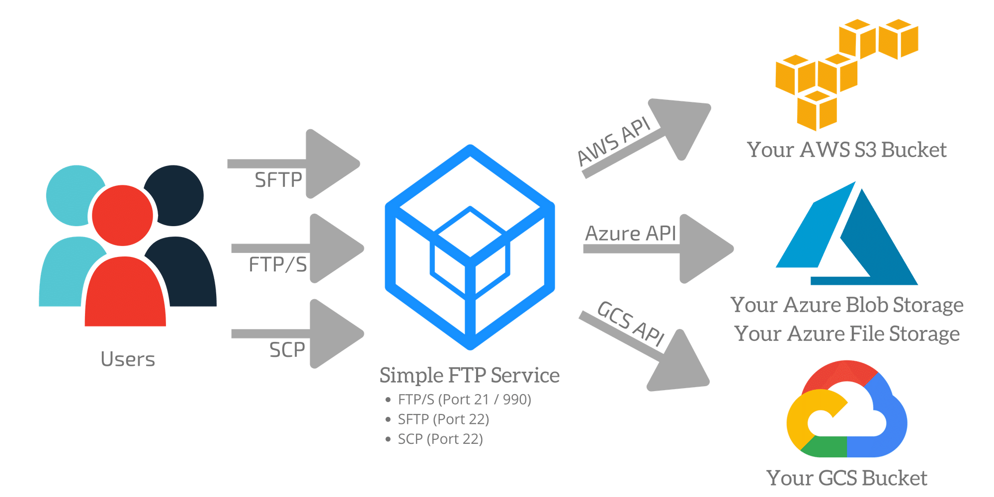 Simple FTP Service | DocEvent